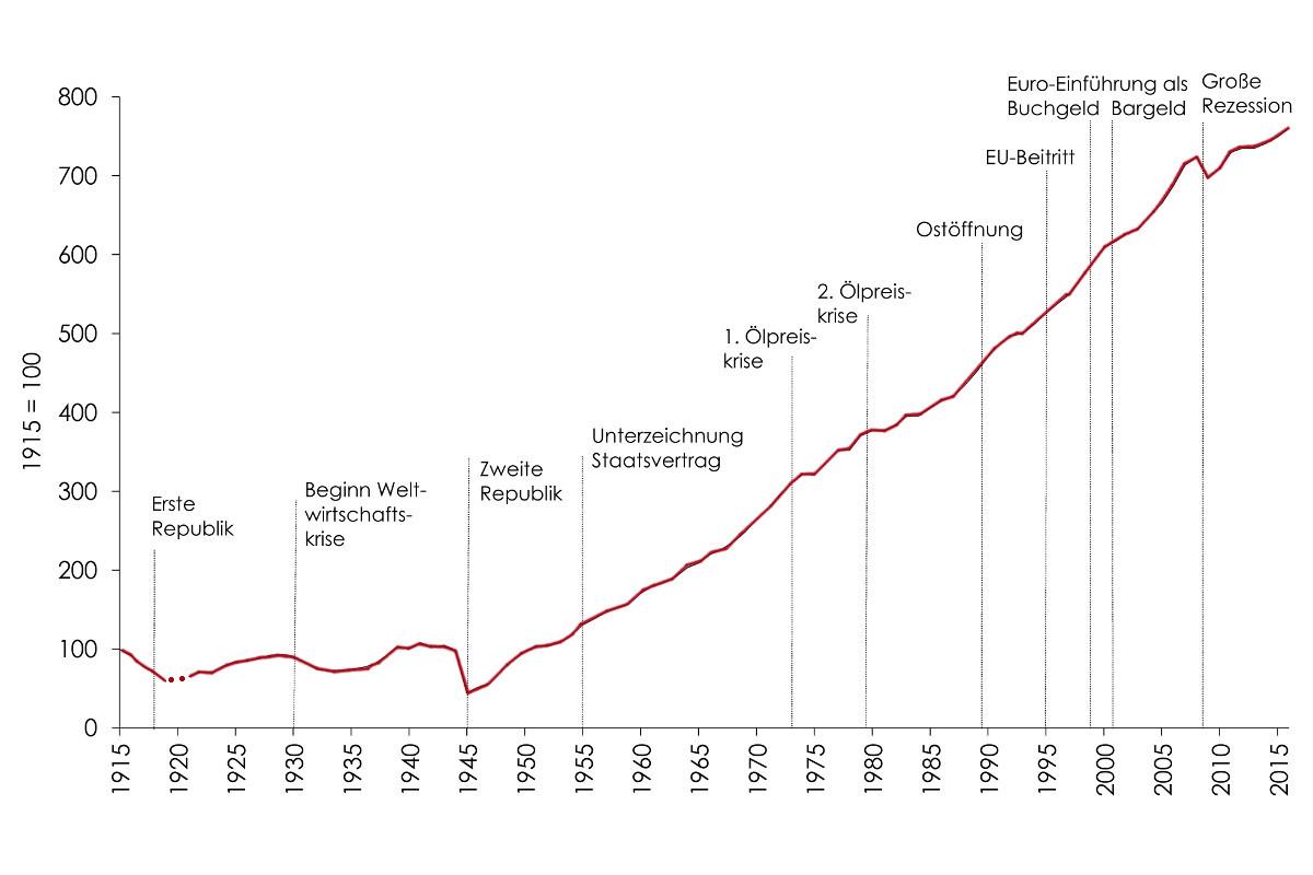 100 Jahre Wachstum Credit Wifo
