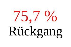 Sujet 757 Prozent Rückgang Credit ejn 300x200